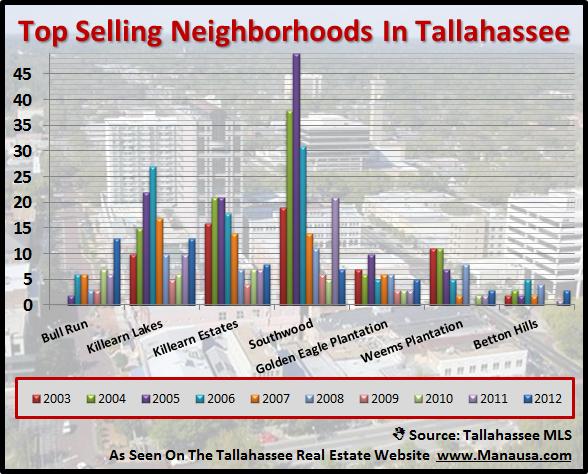 7 Hottest Neighborhoods In Tallahassee