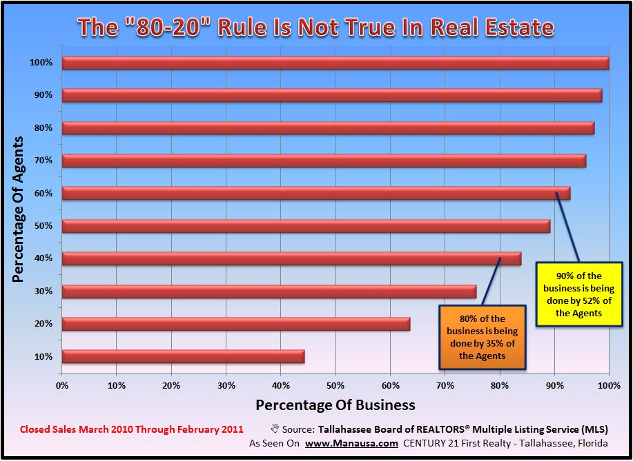 80-20 Rule In Real Estate Graph Image
