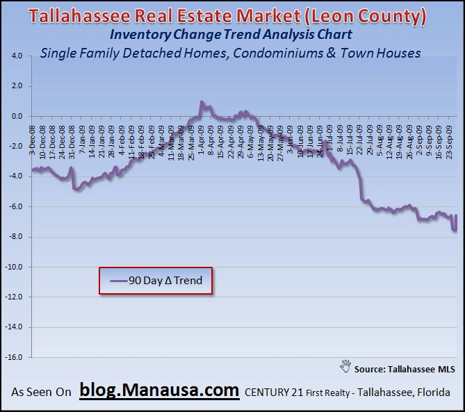 90 Day Home Inventory Trend In Tallahassee