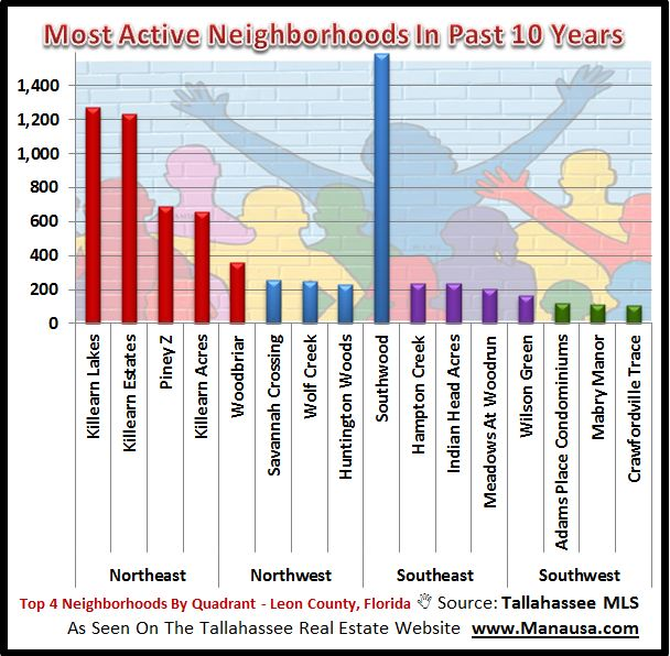 Active Neighborhoods In Tallahassee Real Estate Market