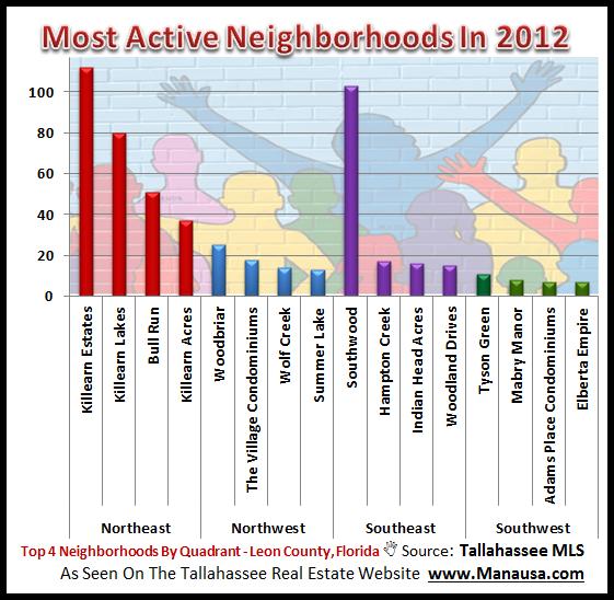 Active Tallahassee Neighborhoods