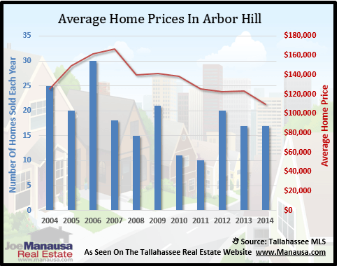 Arbor Hill Home Prices