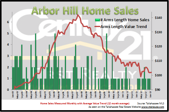 Arbor Hill Home Sales