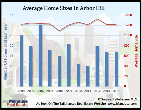 Arbor Hill Home Sizes