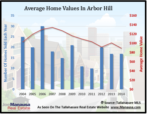Arbor Hill Home Values