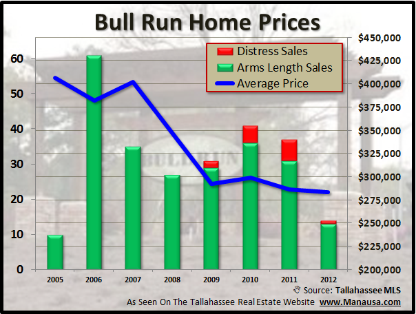 Average Bull Run Home Prices