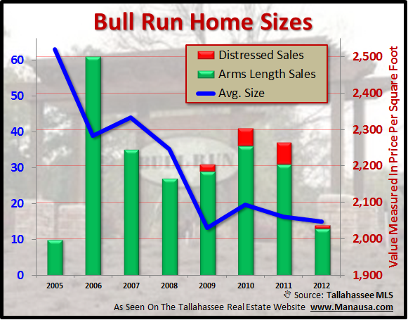 Average Bull Run Home Sizes