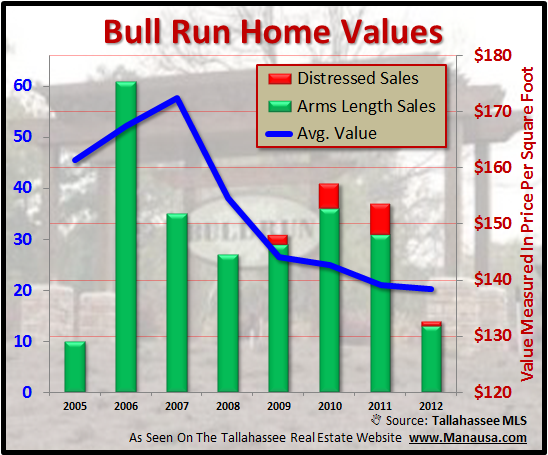Average Bull Run Home Values
