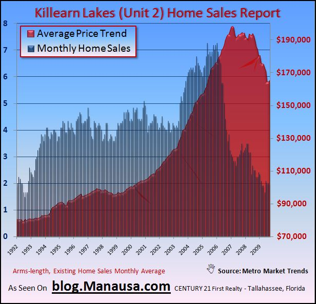 Average Home Price In Unit 2 Killearn Lakes Tallahassee Florida