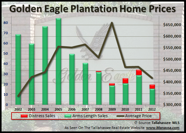 Average Home Prices For Golden Eagle In Tallahassee Joe Manausa Real Estate 1140 Capital Circle SE #12A Tallahassee, FL 32301 (850) 366-8917 www.manausa.com