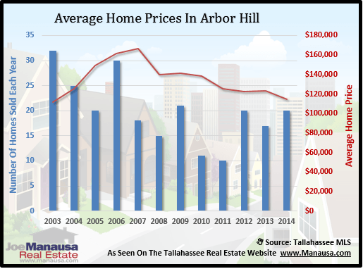 Average Home Prices In Arbor Hill