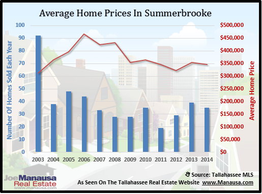 Average Home Prices In Summerbrooke