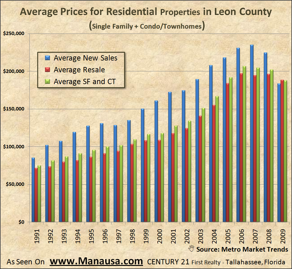 Average Home Prices In Tallahassee