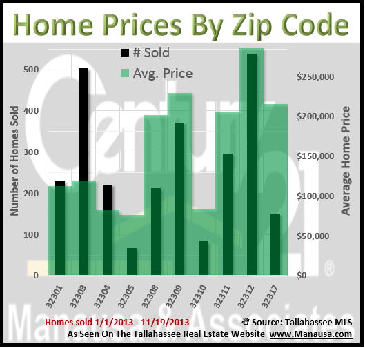 Average Home Prices By Tallahassee Zip Code