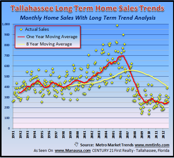 Average Number Of Home Sales Tallahassee