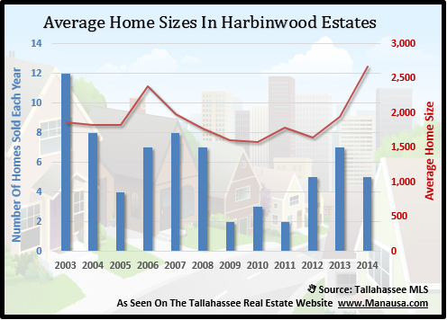 Average Home Size In Harbinwood Estates