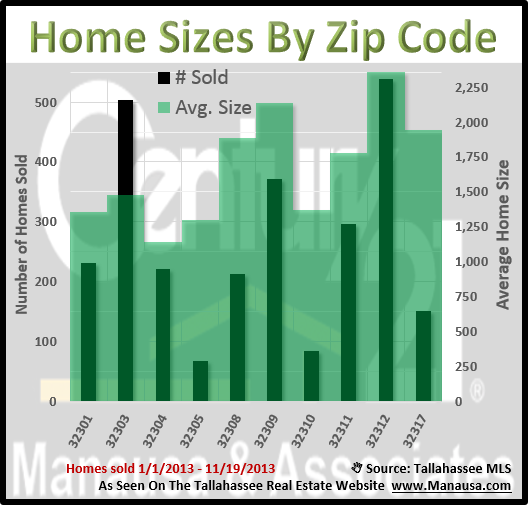 Average Home Size In Tallahassee Real Estate Market