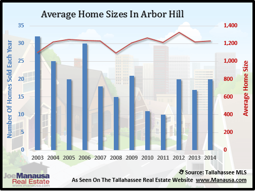 Average Home Sizes In Arbor Hill