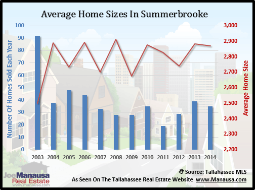 Average Home Sizes In Summerbrooke
