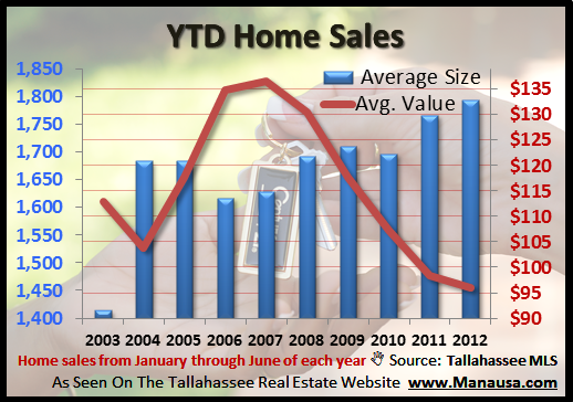Average Home Sizes In The Tallahassee Mid Year Housing Report Joe Manausa Real Estate 1140 Capital Circle SE #12A Tallahassee, FL 32301 (850) 366-8917 www.manausa.com