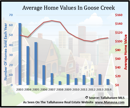 Average Home Value In Goose Creek Tallahassee FL