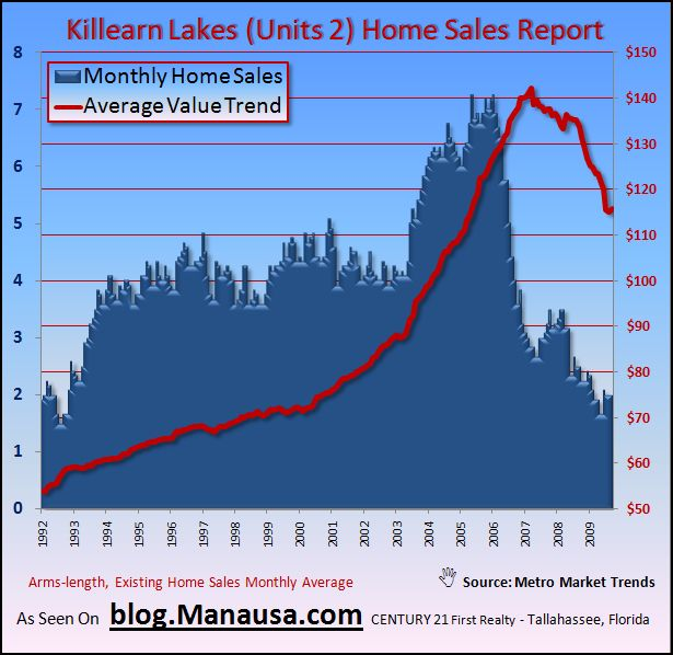Average Home Value In Unit 2 Killearn Lakes Tallahassee Florida