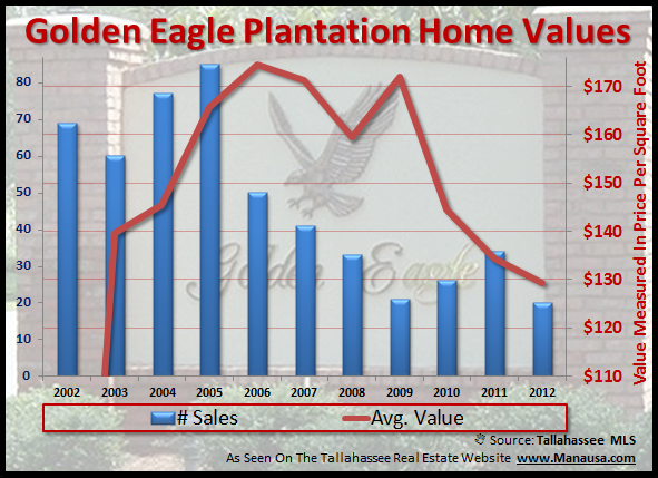 Average Home Values For Golden Eagle In Tallahassee Joe Manausa Real Estate 1140 Capital Circle SE #12A Tallahassee, FL 32301 (850) 366-8917 www.manausa.com