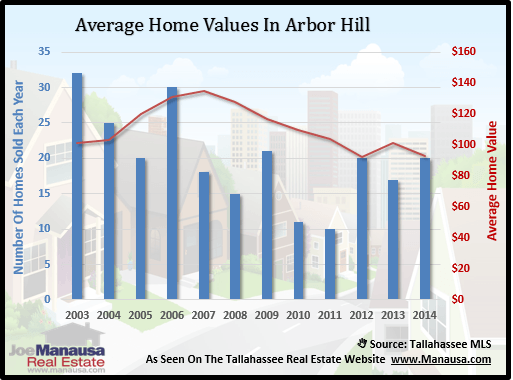 Average Home Values In Arbor Hill