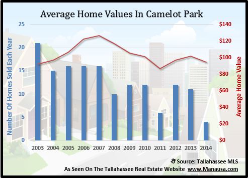 Average Home Values In Camelot Park