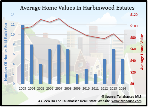 Average Home Values In Harbinwood Estates