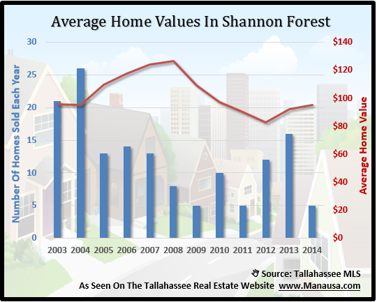 Average Home Values In Shannon Forest