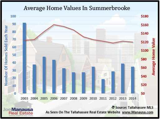 Average Home Values In Summerbrooke