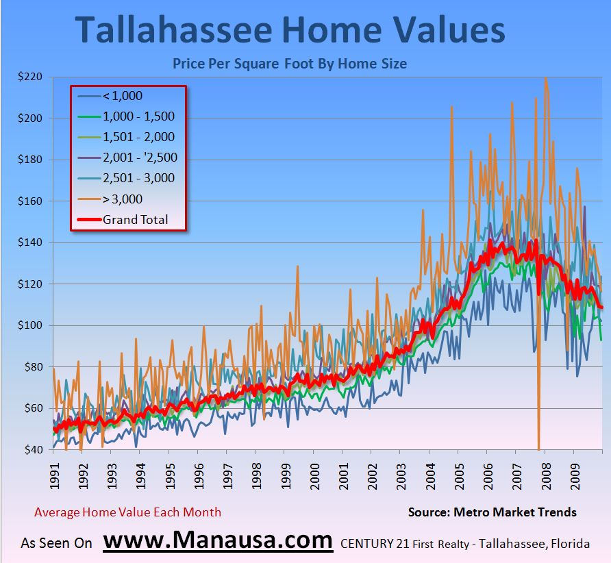 Picture Of Average Home Values in Tallahassee