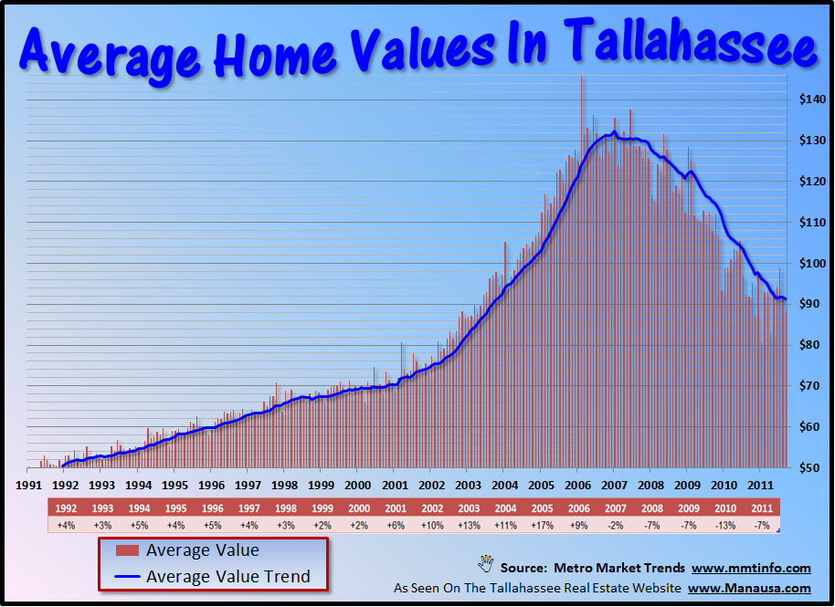 Average Home Values In Tallahassee
