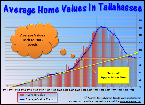 Average Home Values Tallahassee Florida