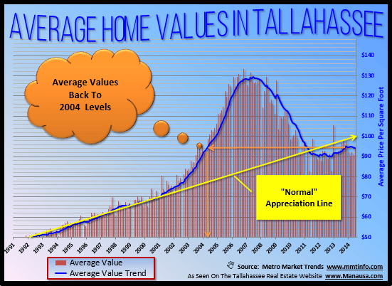 Average Home Values