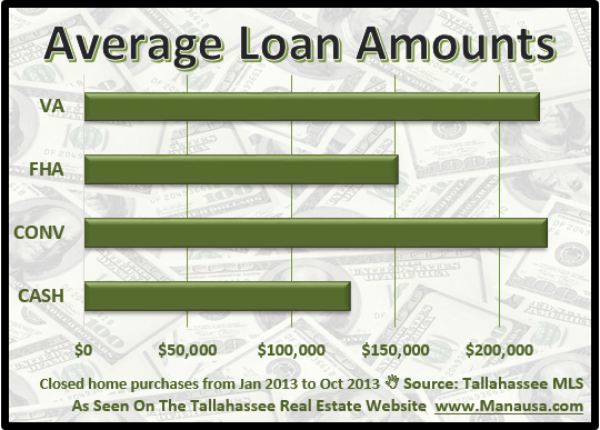 Average Loan Amounts For Buying A Home