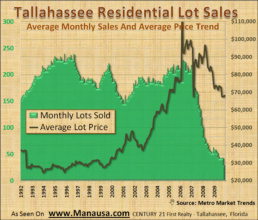 Average Lot Prices In Tallahassee