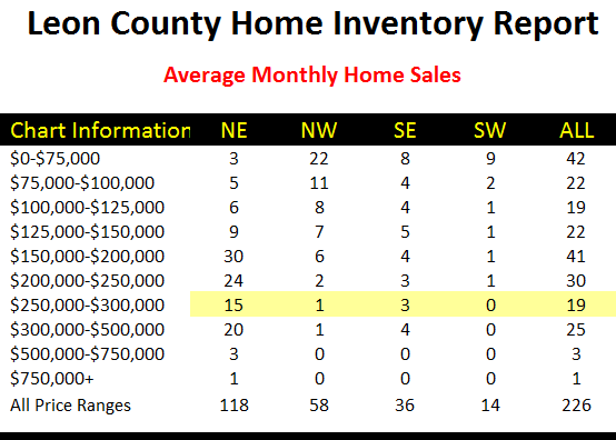 Average Monthly Home Sales Tallahassee Florida