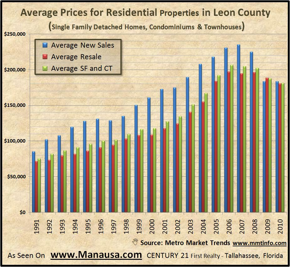 Average Price for residential properties in Leon County Florida Graph