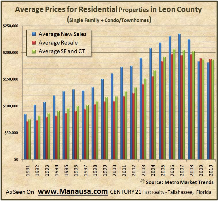 Average Prices For Real Estate In Tallahassee