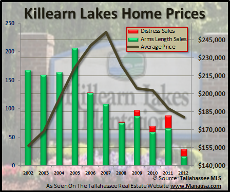 Average Prices Of Killearn Lakes Home Sales Joe Manausa Real Estate 1140 Capital Circle SE #12A Tallahassee, FL 32301 (850) 366-8917 www.manausa.com