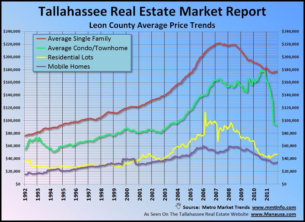 Average Real Estate Price Trends Tallahassee Florida