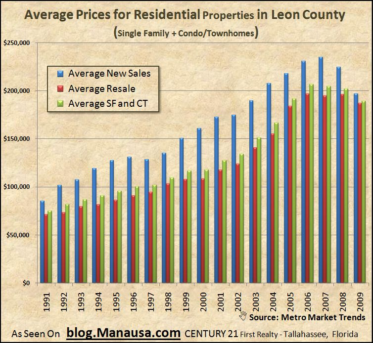 Average Real Estate Prices In Tallahassee By Type
