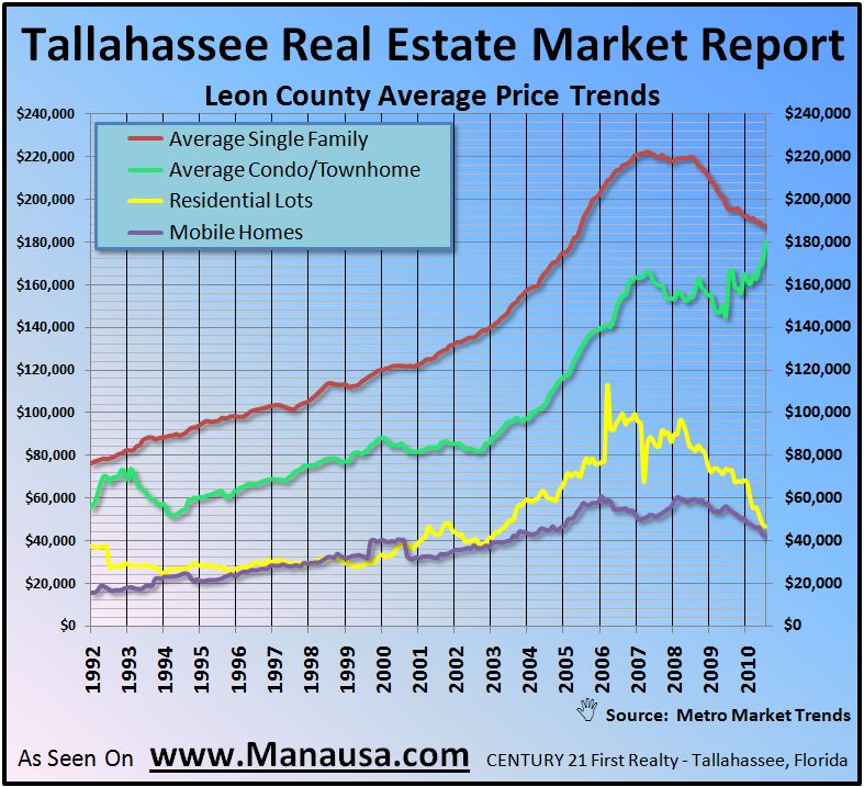 Average Real Estate Prices In Tallahassee
