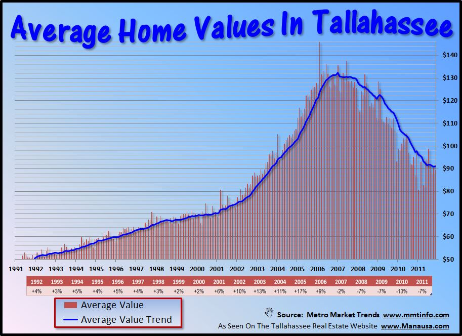 Average Real Estate Value Trends Tallahassee Florida
