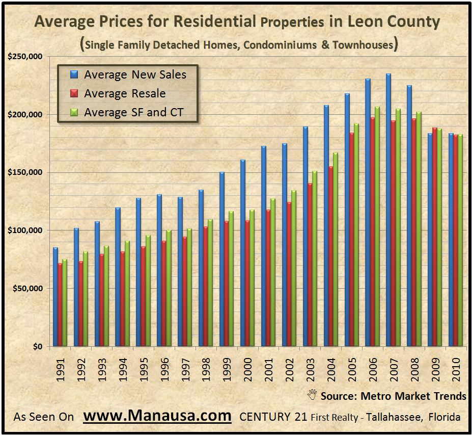 Average Residential Prices In Tallahassee