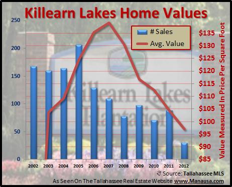 Average Values Of Killearn Lakes Home Sales Joe Manausa Real Estate 1140 Capital Circle SE #12A Tallahassee, FL 32301 (850) 366-8917 www.manausa.com