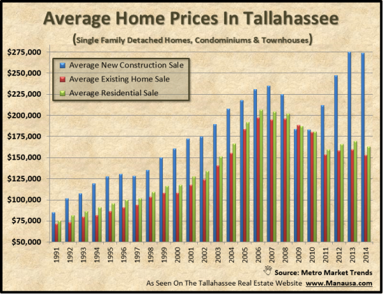 Average Home Price Tallahassee Florida