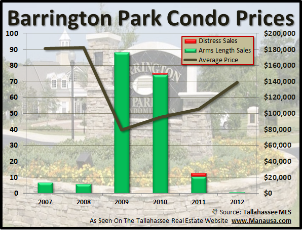 Barrington Park Condos Tallahassee Florida Average Price
